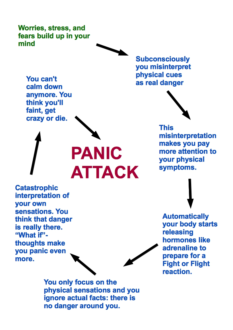 How to Prevent Panic Attacks