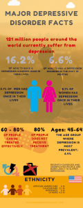 Interesting depression facts - infographic. Depression test online