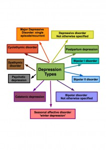 Depression Types Table. Different types of depression