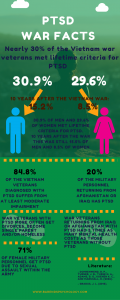 PTSD war facts. Interesting war statistics. PTSD treatment..