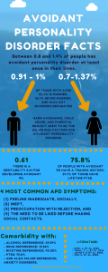 Avoidant personality disorder facts. Avoidant personality disorder test.