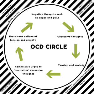 Coping with OCD. OCD Circle