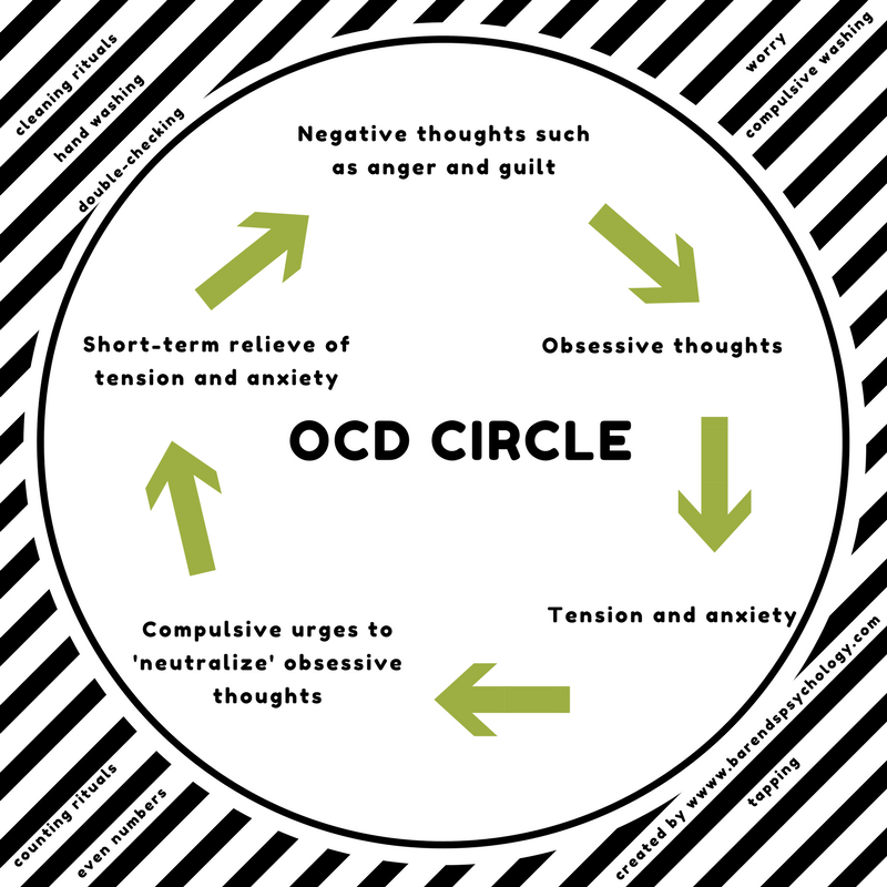 ocd target symptoms list Obsessive-compulsive disorder symptoms, causes and effects obsessive-compulsive disorder, or ocd, is an anxiety disorder that generally causes extreme discomfort sufferers are often riddled with persistent and recurrent impulses, thoughts and images that are unwanted.